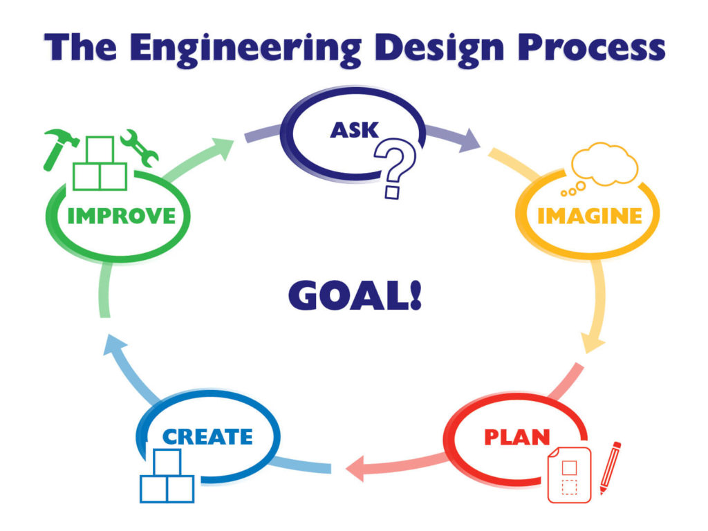 Engineering Design Process Circle Diagram: Ask, Imagine, Plan, Create, Improve
